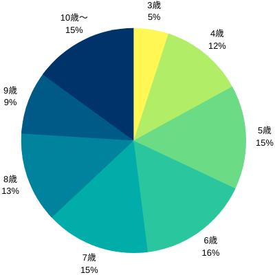 子供向けオンライン英会話Global crown(グローバルクラウン)の利用状況、未就学児が全体の50%以上